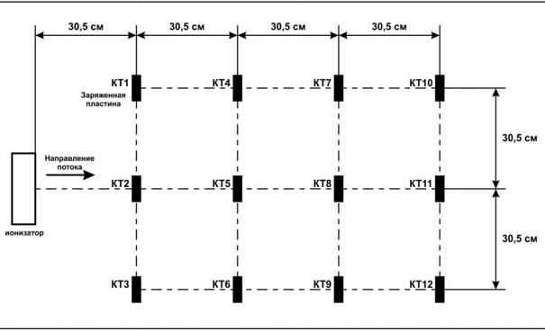 Рис. 11. Проверка в соответствии действующим стандартам ГОСТ Р 53734.5.1 (2)
